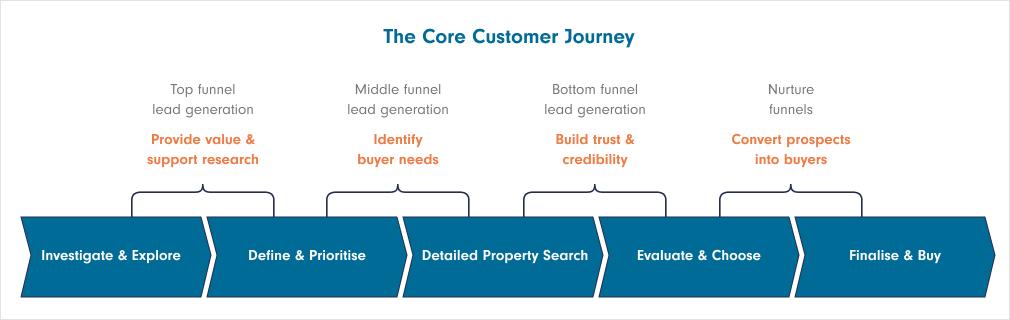 The Core Customer Journey